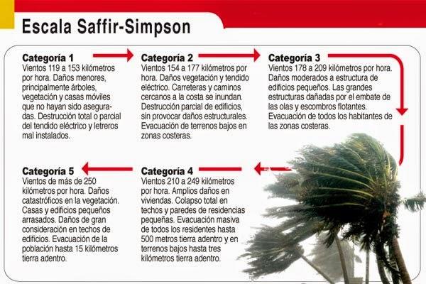 Escala Saffir -simpson